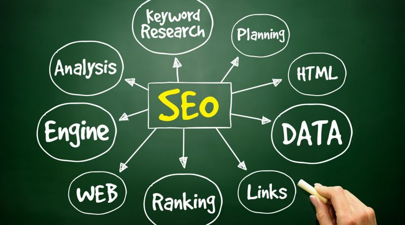 Global Search Engine Optimization Services Market Size